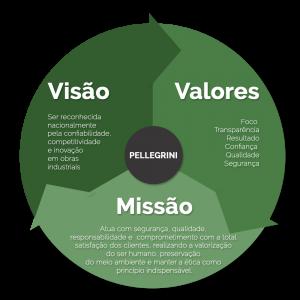 infografico-circulo-pellegrini